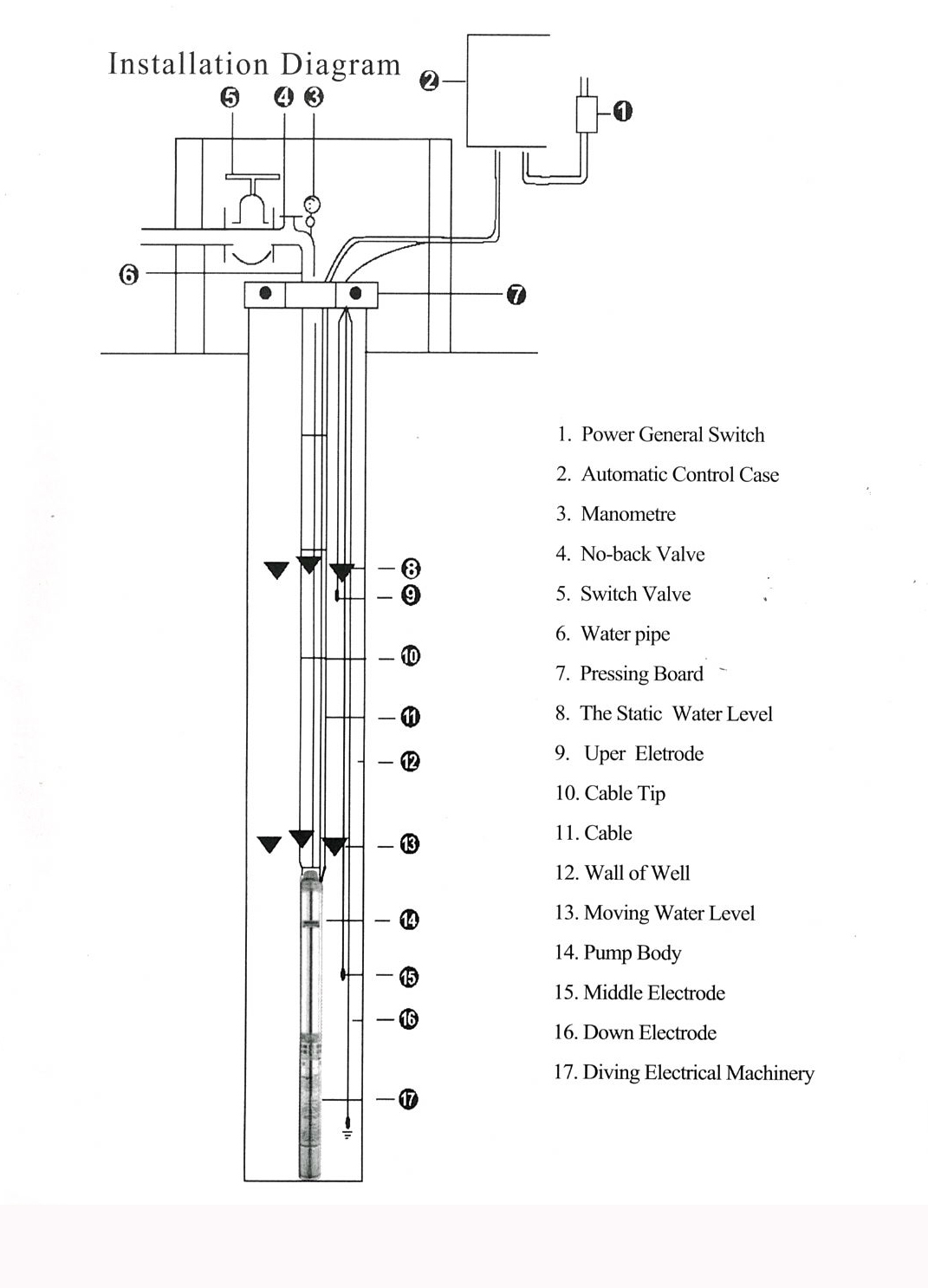 Marro 3 Quot Stainless Steel Submersible Bore Pump Deep Well